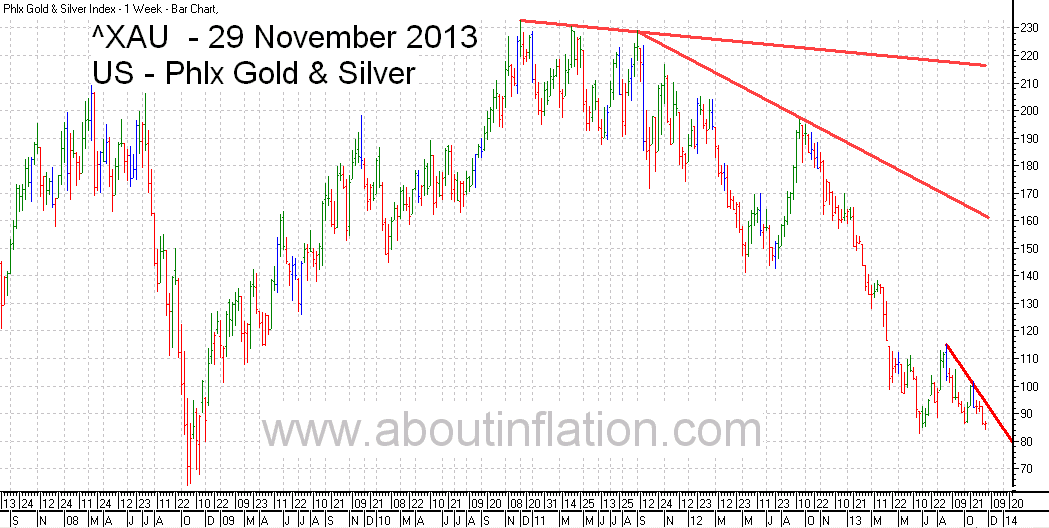 Philadelphia Gold and Silver Index TrendLine - bar chart - 29 November 2013 - ^XAU Trend Lines chart