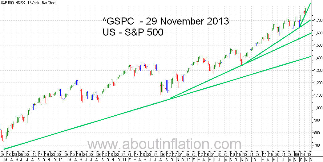 S&P 500 Index TrendLine - bar chart - 29 November 2013