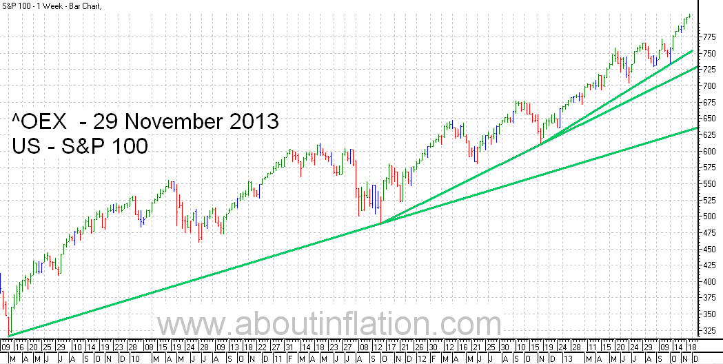 S & P 100 Index TrendLine - bar chart - 29 November 2013