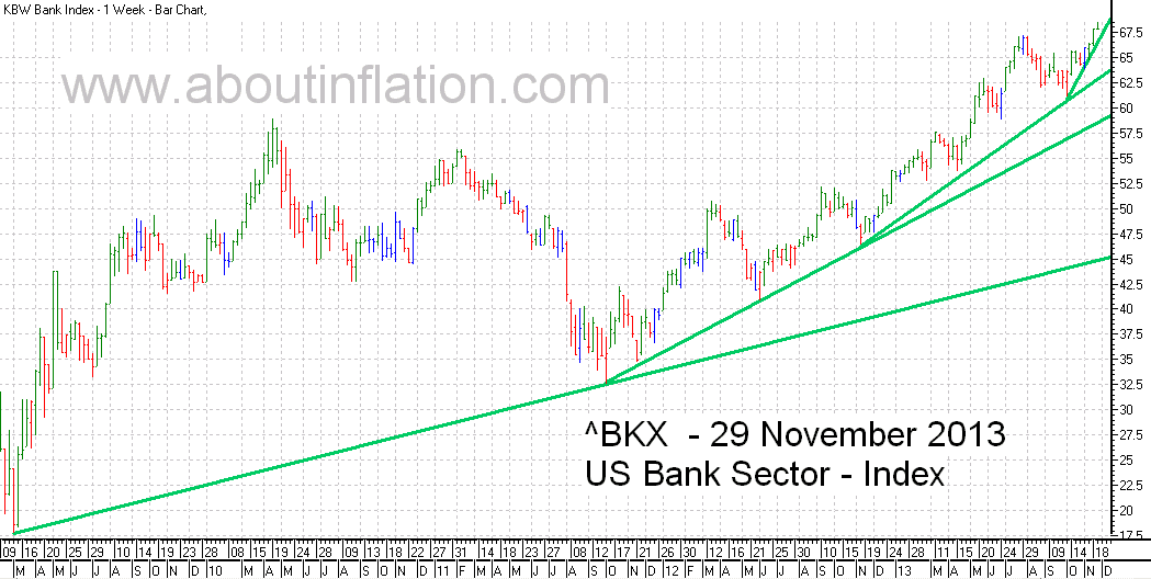 US - Bank Sector TrendLine - bar chart - 29 November 2013