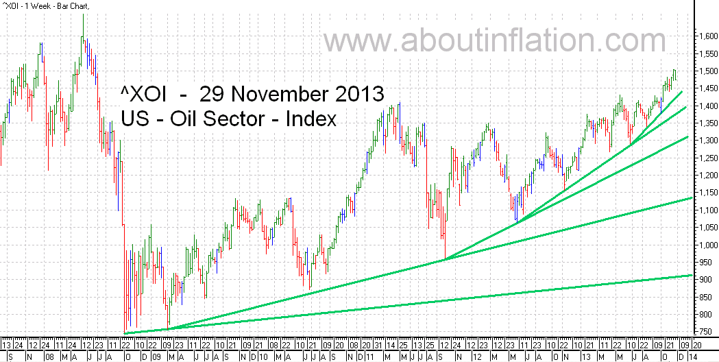 US - Oil Sector TrendLine - bar chart - 29 November 2013 - ^XOI - Oil Index