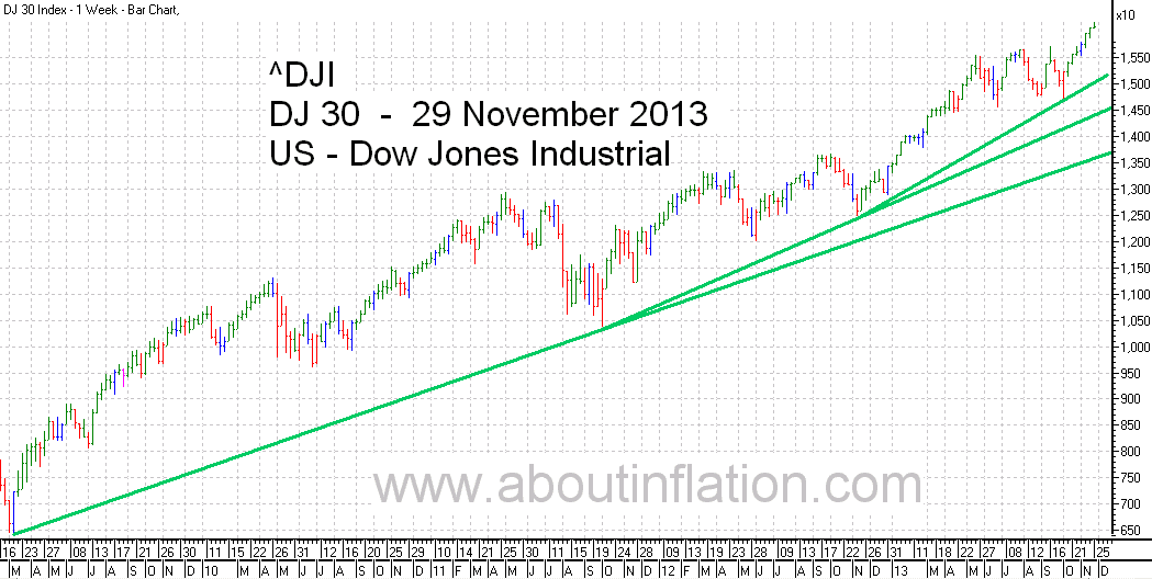 DJ 30 Down Jones Trend Line chart - 29 November 2013