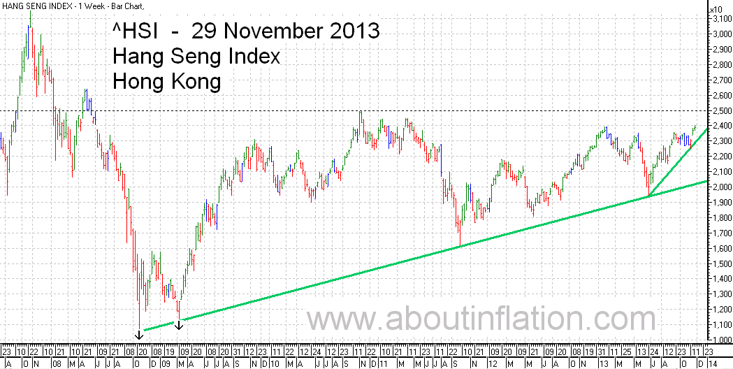 HSI Index TrendLine chart 29 November 2013 HSI指数条形图