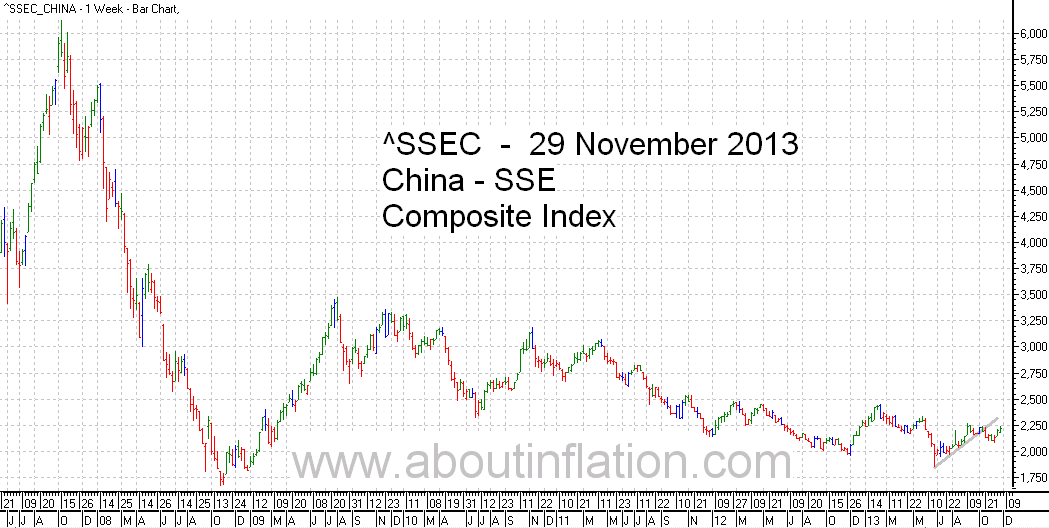SSEC  Index Trend Line - bar chart - 29 November 2013 - SSEC指数条形图