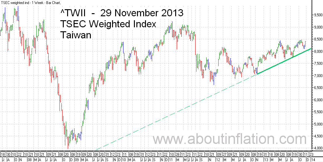 TWII  Index Trend Line - bar chart - 29 November 2013 - TWII 指数条形图