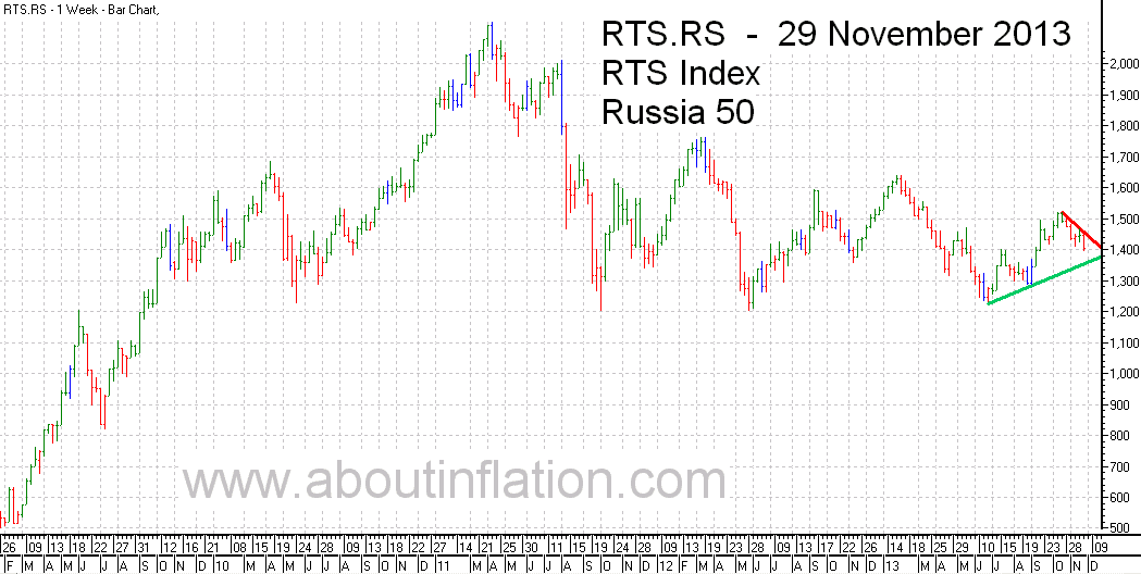RTS 50  Index Trend Line - bar chart - 29 November 2013 - RTS 50 индекс гистограммы