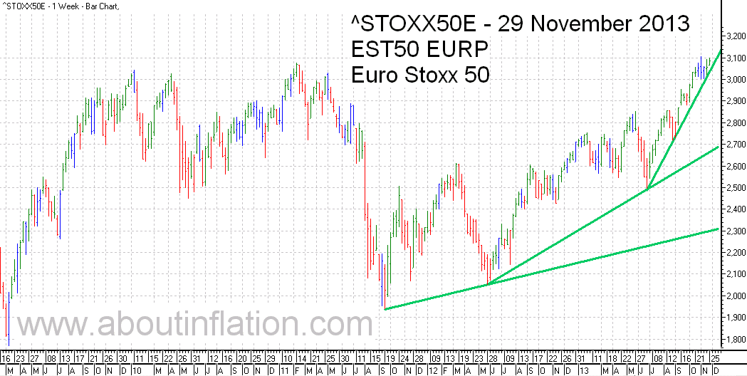 Euro Stoxx 50 Index Trend Line - bar chart - 29 November 2013 - Euro Stoxx 50 Index Balkendiagramm