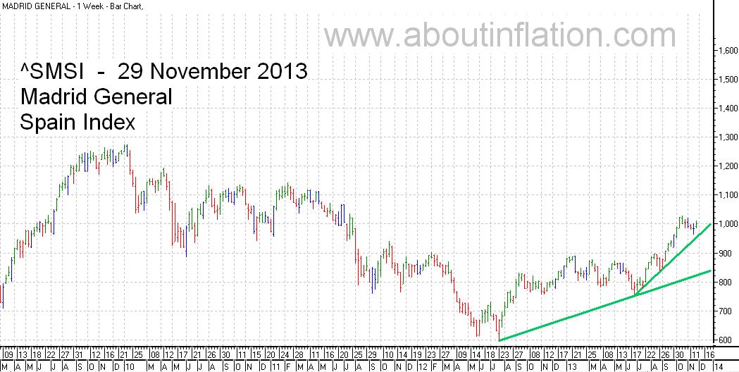 SMSI  Index Trend Line - bar chart - 29 November 2013 - SMSI Índice de gráfico de barras