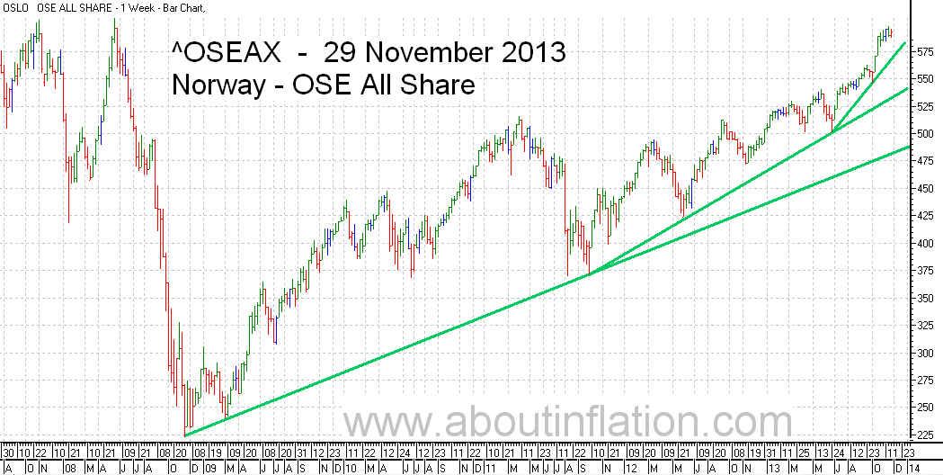 OSE All Share Index TrendLine - bar chart - 29 November 2013 - OSE Norge Index to trendlinje diagram - OSE All Share Index stolpediagram