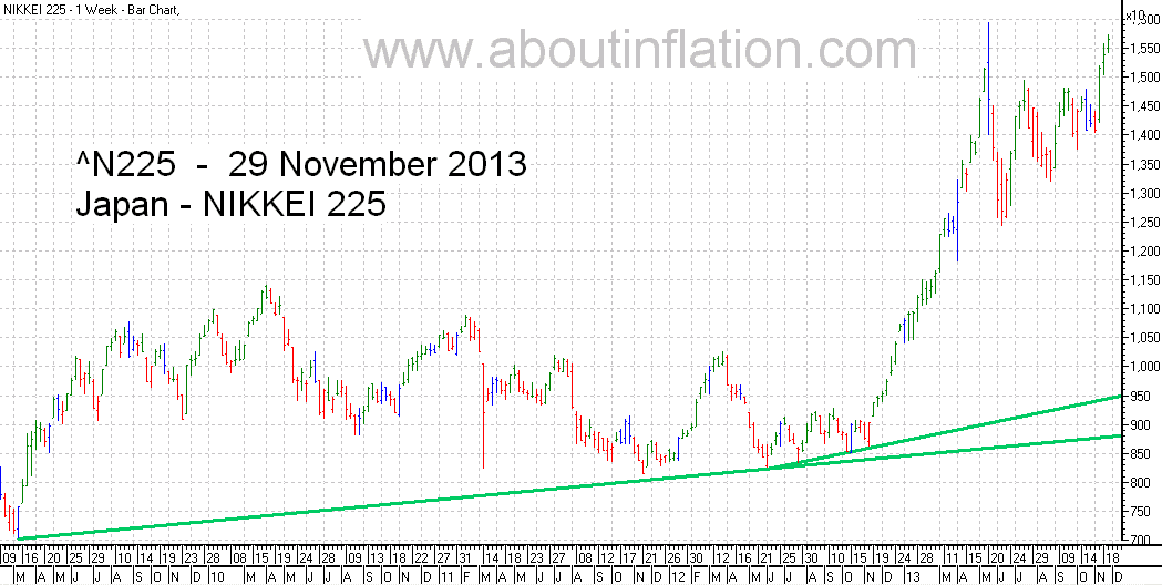 Nikkei 225 Index TrendLine - bar chart - 29 November 2013 - 日経225種平均株価の棒グラフ
