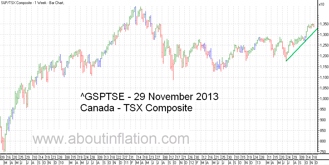 TSX Composite Index TrendLine - bar chart - 29 November 2013 - TSX Composite indice de graphique à barres