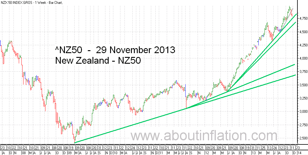 NZ 50 Index TrendLine - bar chart - 29 November 2013