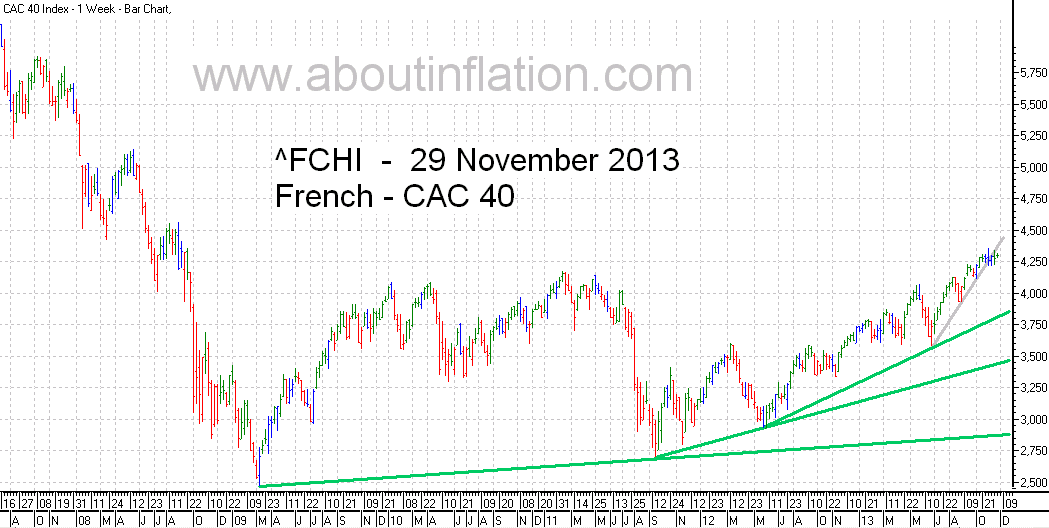 CAC 40 Index TrendLine - bar chart - 29 November 2013 - CAC 40 indice de graphique à barres