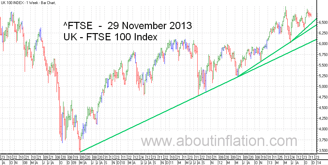 FTSE 100 Index TrendLine - bar chart - 29 November 2013