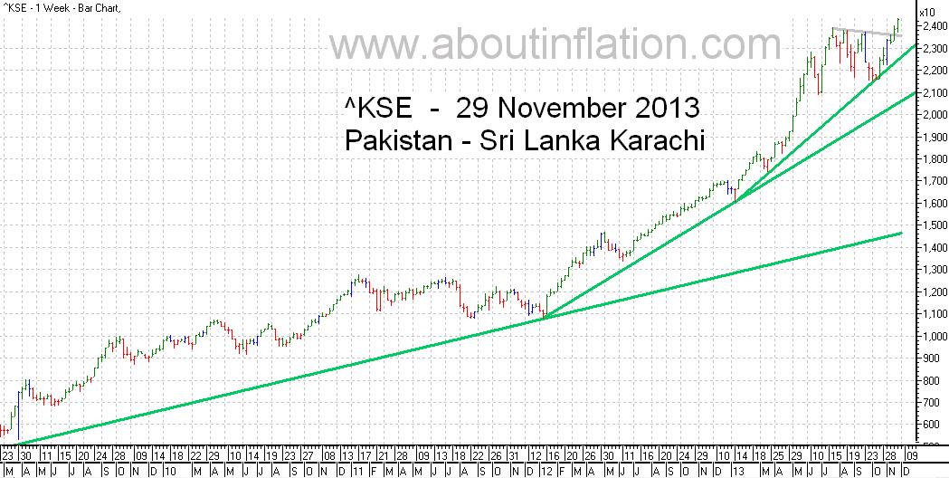 KSE  Index Trend Line bar chart - 29 November 2013 - பாக்கிஸ்தான் குறியீடு போக்கு வரி விளக்கப்படம்