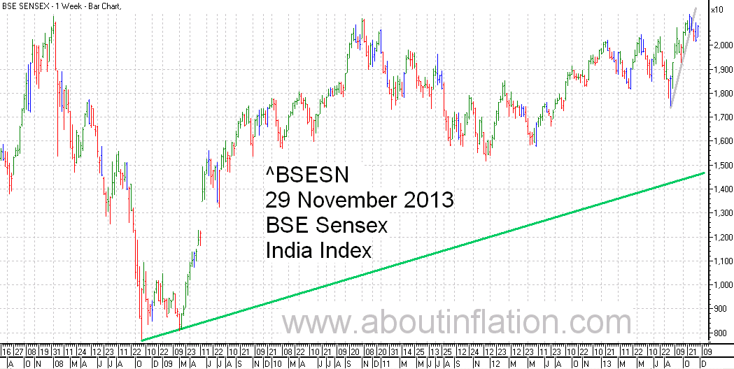 BSE Sensex  Index Trend Line bar chart - 29 November 2013