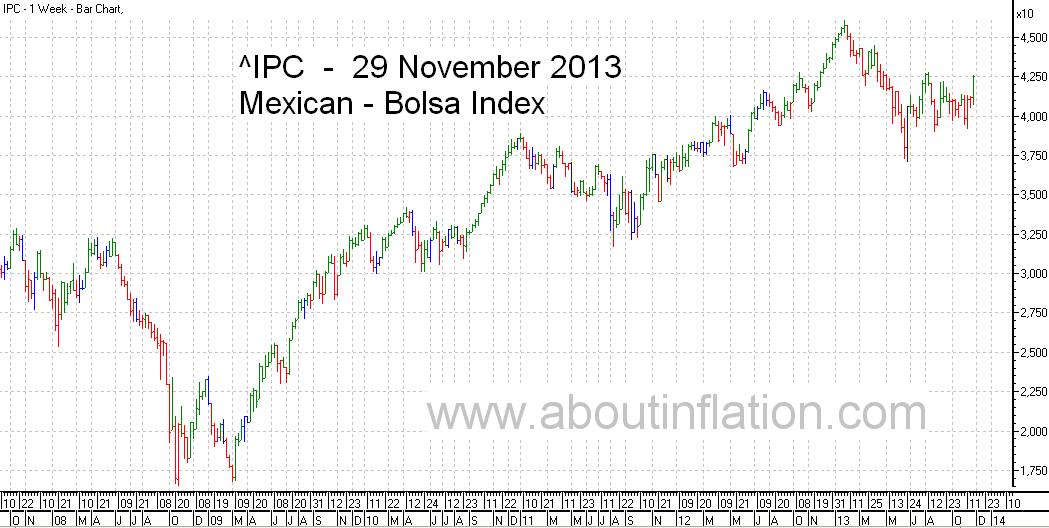 Bolsa  Index Trend Line bar chart - 29 November 2013 - Índice Bolsa de gráfico de barras
