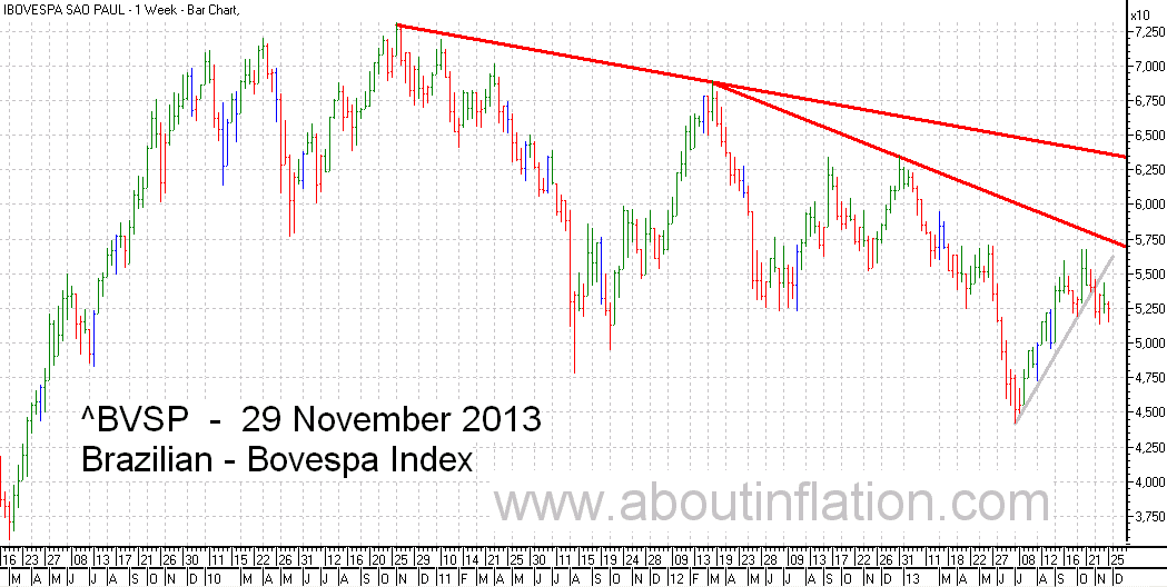 Bovesta  Index Trend Line bar chart - 29 November 2013 - Índice Bovespa gráfico de barras