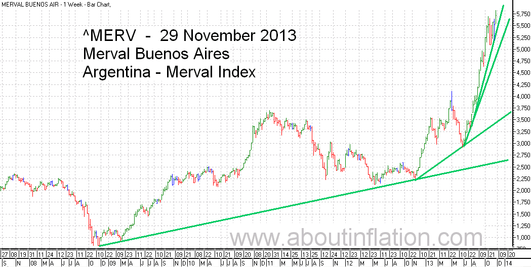 Merval  Index Trend Line bar chart - 29 November 20133 - Índice Merval de gráfico de barras