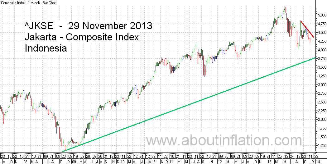 JKSE  Index Trend Line bar chart - 29 November 2013 - Indeks JKSE bar chart
