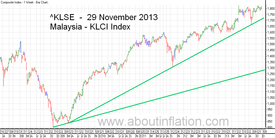 KLSE  Index Trend Line bar chart - 29 November 2013 - Indeks KLSE carta bar