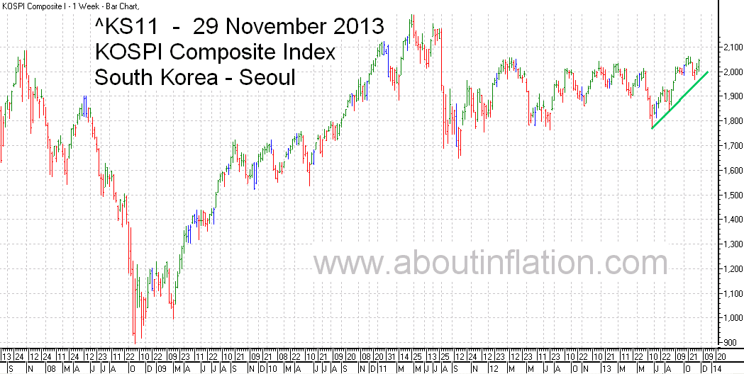 KS11  Index Trend Line bar chart - 29 November 2013 - KS11 인덱스 바 차트
