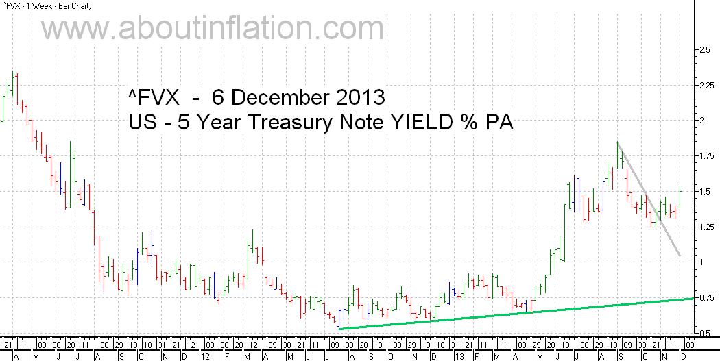 US  5 Year Treasury Note Yield TrendLine - bar chart - 6 December 2013