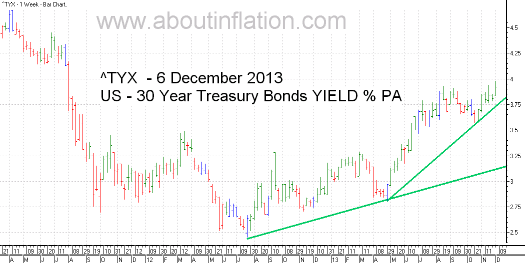 US  30 Year Treasury Bond Yield TrendLine - bar chart - 6 December 2013
