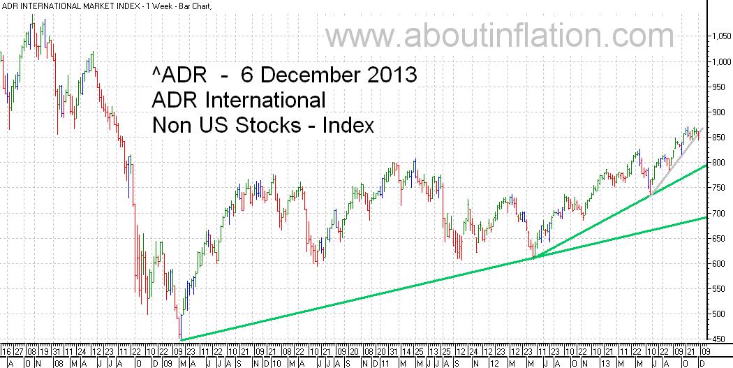 ADR International Index TrendLine - bar chart - 6 December 2013