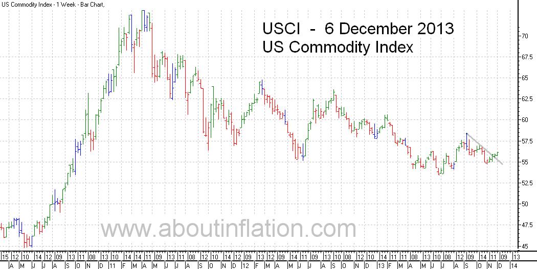 US - Commodity Index TrendLine - bar chart - 6 December 2013