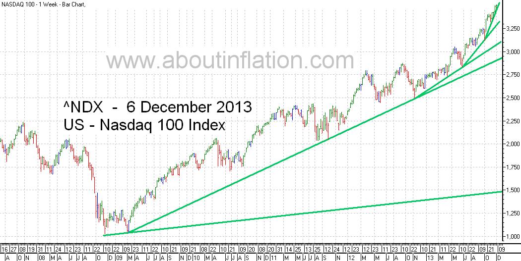 Nasdaq 100 Index TrendLine - bar chart - 6 December 2013