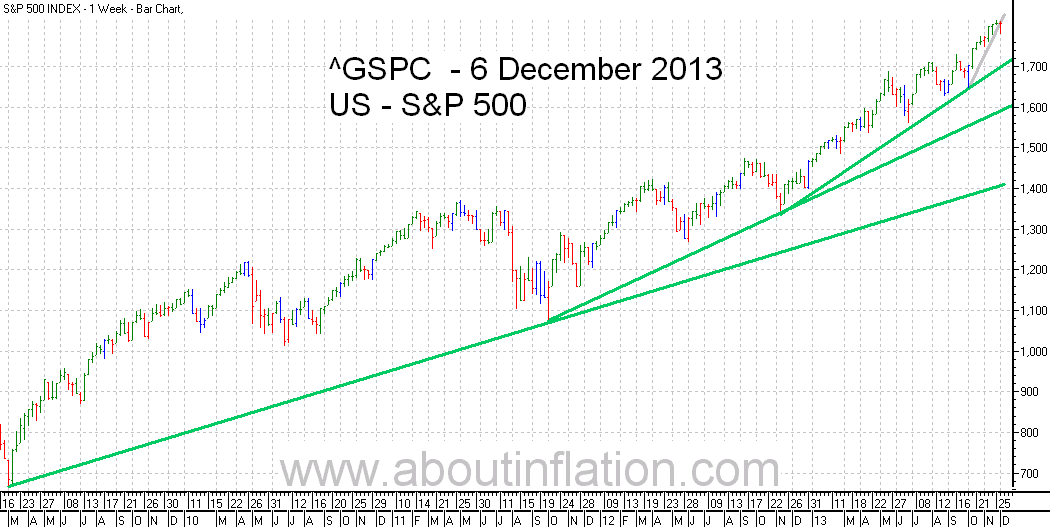 S&P 500 Index TrendLine - bar chart - 6 December 2013