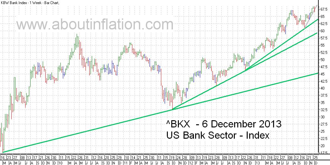 US - Bank Sector TrendLine - bar chart - 6 December 2013
