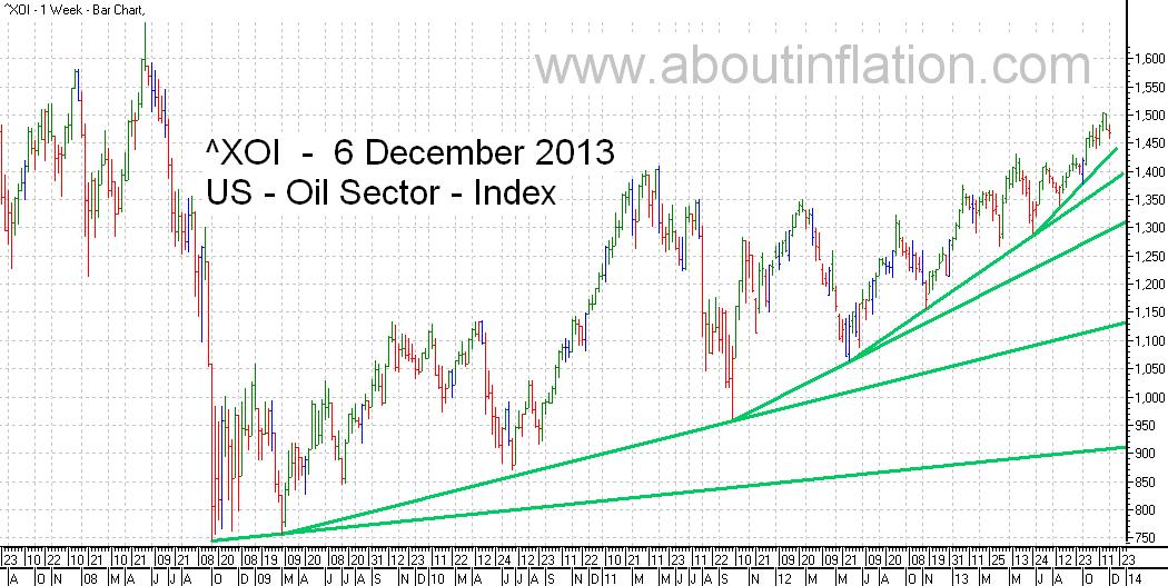 US - Oil Sector TrendLine - bar chart - 6 December 2013 - ^XOI - Oil Index