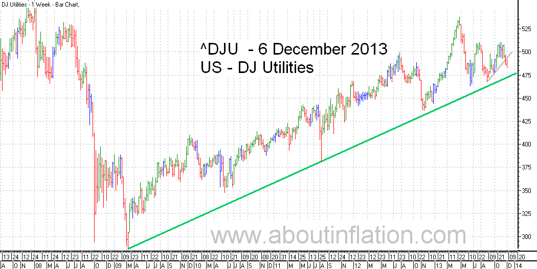 DJ Utilities Index TrendLine - bar chart - 6 December 2013