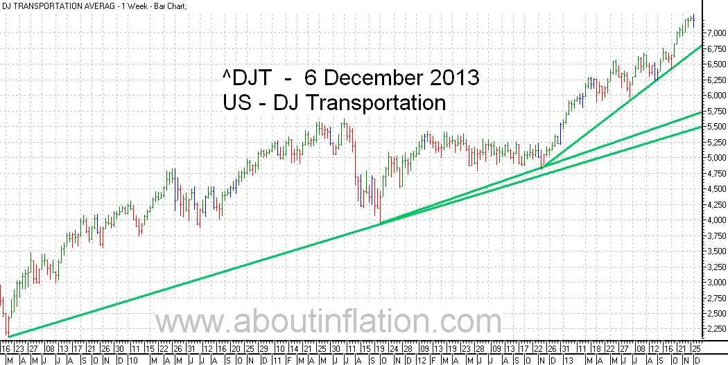 DJ Transportation Index TrendLine - bar chart - 6 December 2013