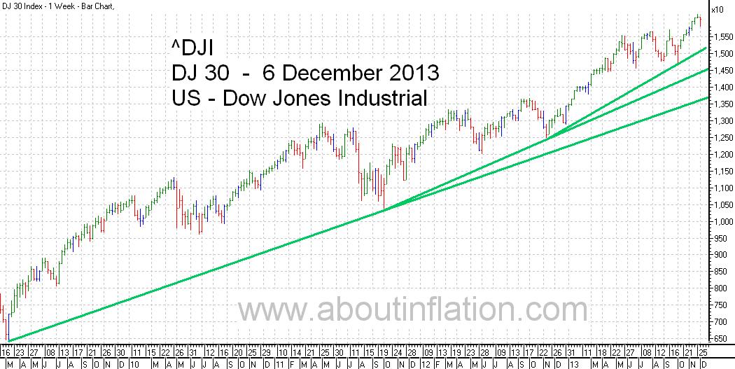 DJ 30 Down Jones Trend Line chart - 6 December 2013