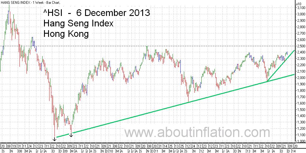 HSI Index TrendLine chart 6 December 2013 HSI指数条形图