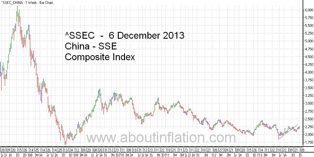 SSEC  Index Trend Line - bar chart - 6 December 2013 - SSEC指数条形图