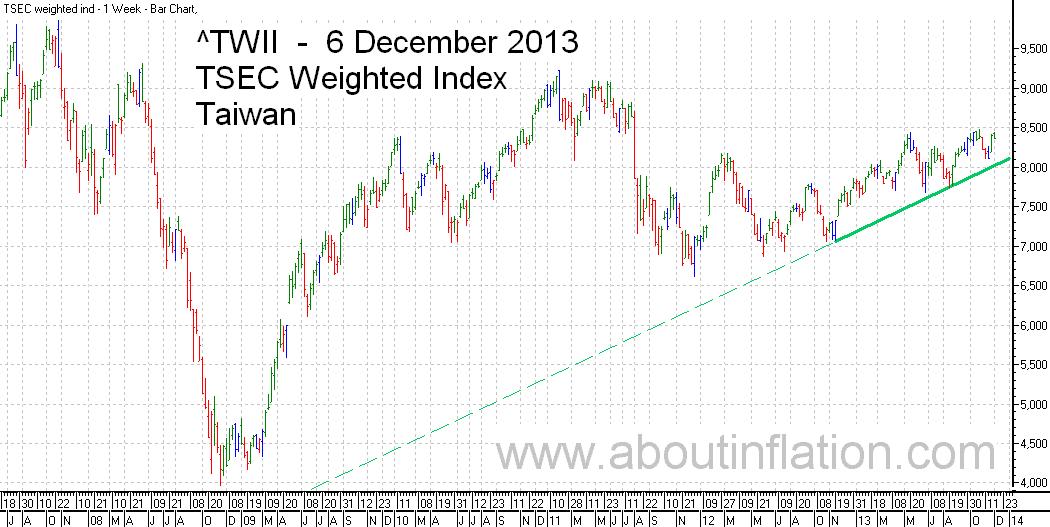 TWII  Index Trend Line - bar chart - 6 December 2013 - TWII 指数条形图