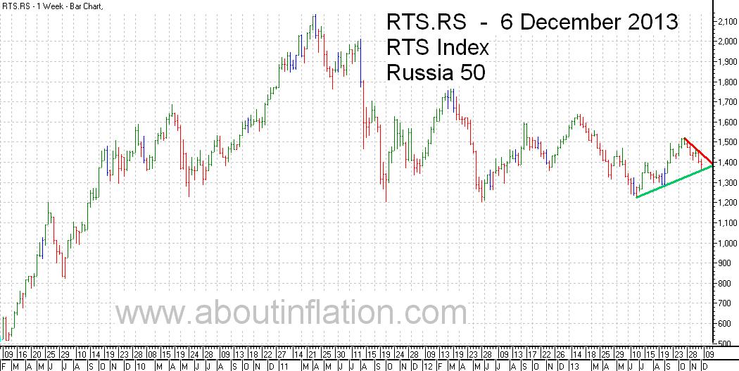 RTS 50  Index Trend Line - bar chart - 6 December 2013 - RTS 50 индекс гистограммы