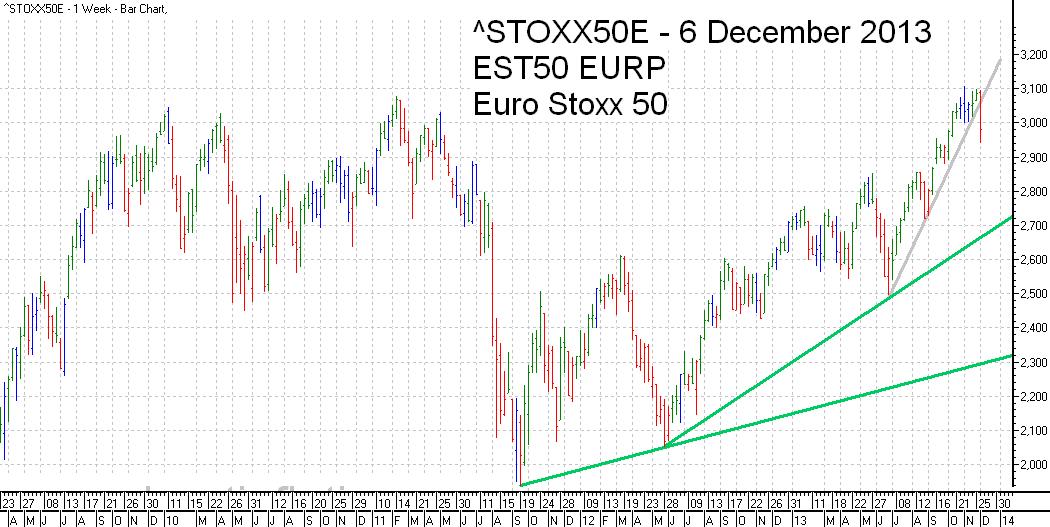 Euro Stoxx 50 Index Trend Line - bar chart - 6 December 2013 - Euro Stoxx 50 Index Balkendiagramm