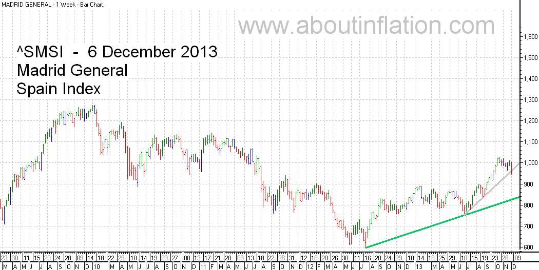 SMSI  Index Trend Line - bar chart - 6 December 2013 - SMSI Índice de gráfico de barras
