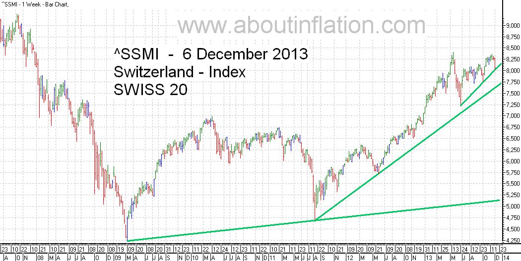 SSMI  Index TrendLine bar chart 6 December 2013 SMI indice de graphique à barres