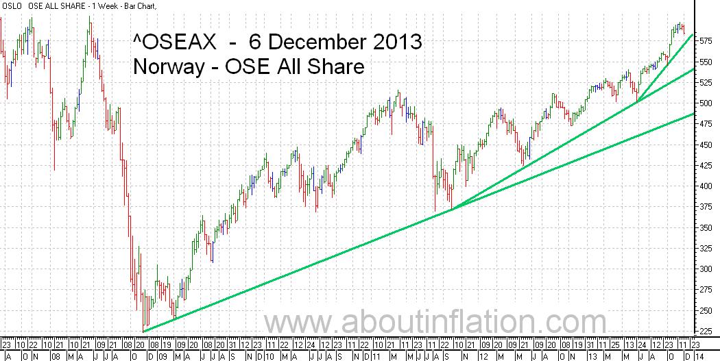 OSE All Share Index TrendLine - bar chart - 6 December 2013