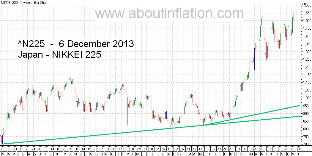 Nikkei 225 Index TrendLine - bar chart - 6 December 2013 - 日経225種平均株価の棒グラフ