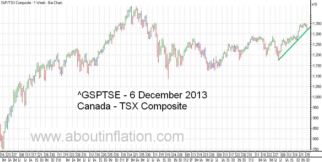 TSX Composite Index TrendLine - bar chart - 6 December 2013 - TSX Composite indice de graphique à barres