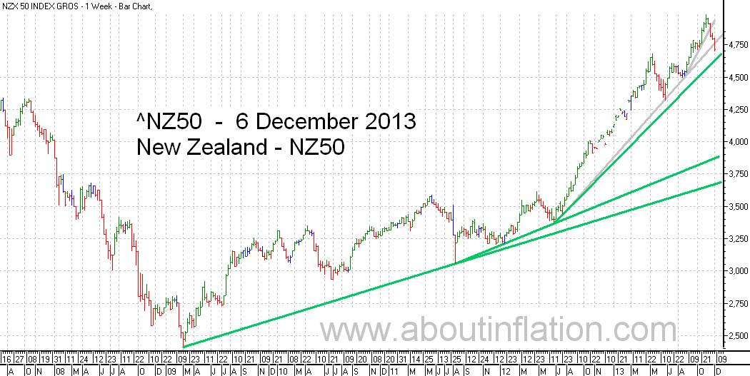 NZ 50 Index TrendLine - bar chart - 6 December 2013