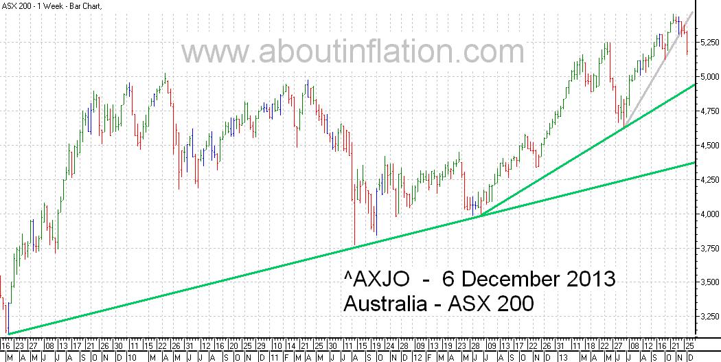 ASX 200 Index TrendLine - bar chart - 6 December 2013