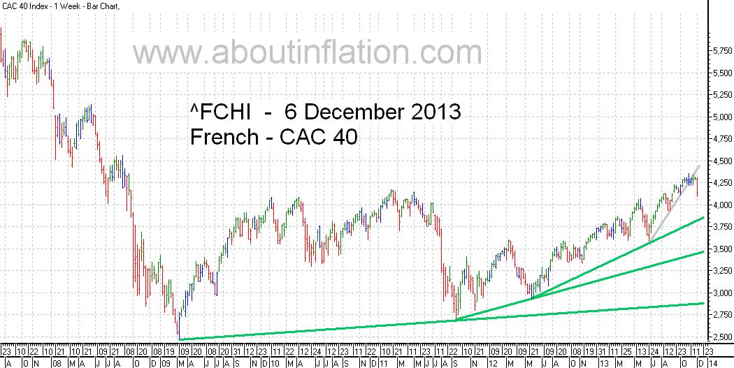 CAC 40 Index TrendLine - bar chart - 6 December 2013 - CAC 40 indice de graphique à barres